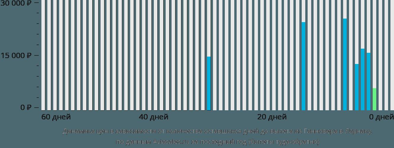 Динамика цен в зависимости от количества оставшихся дней до вылета из Ганновера в Ларнаку