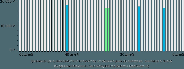 Динамика цен в зависимости от количества оставшихся дней до вылета из Ганновера в Львов