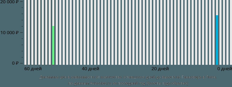 Динамика цен в зависимости от количества оставшихся дней до вылета из Ганновера в Лион