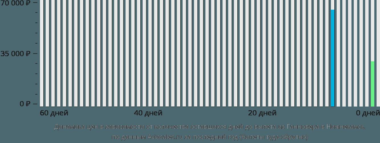 Динамика цен в зависимости от количества оставшихся дней до вылета из Ганновера в Нижнекамск