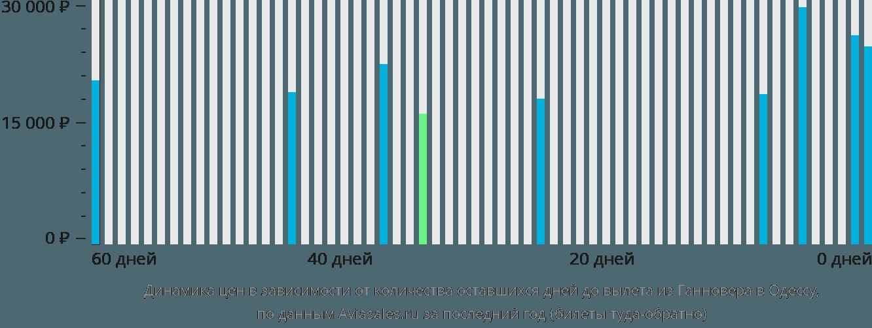 Динамика цен в зависимости от количества оставшихся дней до вылета из Ганновера в Одессу