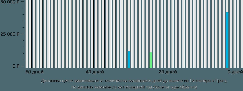 Динамика цен в зависимости от количества оставшихся дней до вылета из Ганновера в Прагу