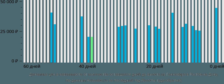 Динамика цен в зависимости от количества оставшихся дней до вылета из Ганновера в Ростов-на-Дону