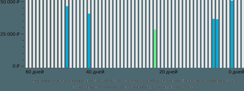 Динамика цен в зависимости от количества оставшихся дней до вылета из Ганновера в Симферополь