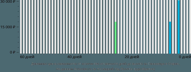 Динамика цен в зависимости от количества оставшихся дней до вылета из Ганновера в Софию