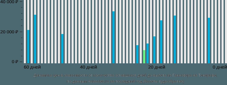 Динамика цен в зависимости от количества оставшихся дней до вылета из Ганновера на Тенерифе