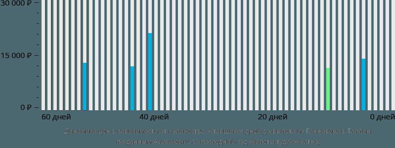 Динамика цен в зависимости от количества оставшихся дней до вылета из Ганновера в Таллин