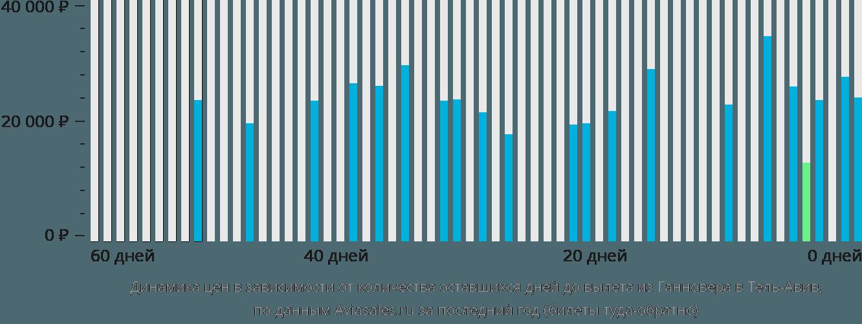 Динамика цен в зависимости от количества оставшихся дней до вылета из Ганновера в Тель-Авив