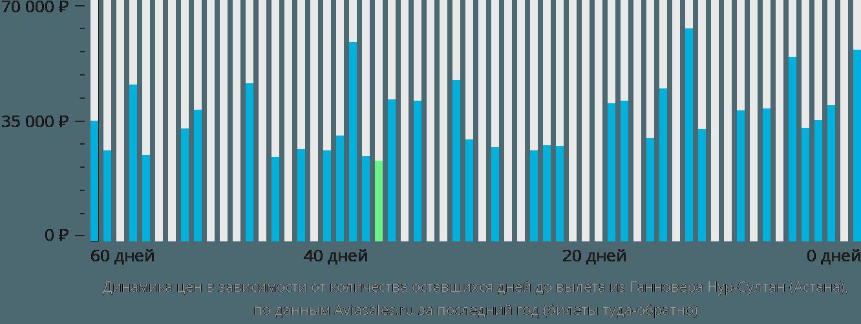 Динамика цен в зависимости от количества оставшихся дней до вылета из Ганновера в Нур-Султан (Астана)