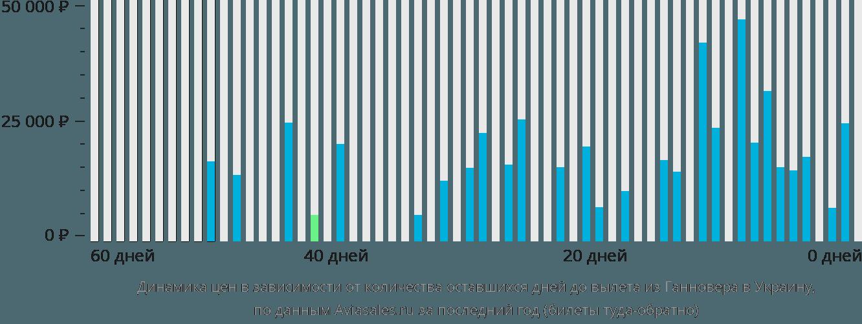 Динамика цен в зависимости от количества оставшихся дней до вылета из Ганновера в Украину