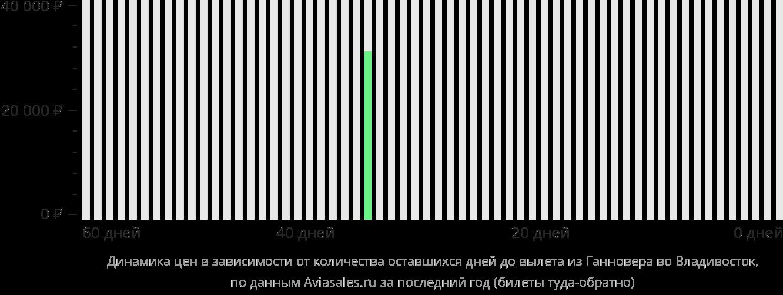 Динамика цен в зависимости от количества оставшихся дней до вылета из Ганновера во Владивосток