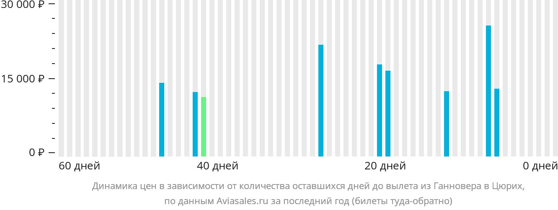 Динамика цен в зависимости от количества оставшихся дней до вылета из Ганновера в Цюрих
