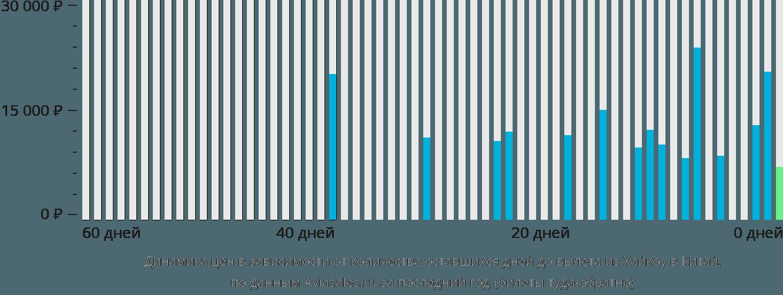 Динамика цен в зависимости от количества оставшихся дней до вылета из Хайкоу в Китай