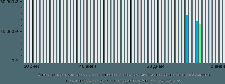 Динамика цен в зависимости от количества оставшихся дней до вылета из Хайкоу в Хошимин