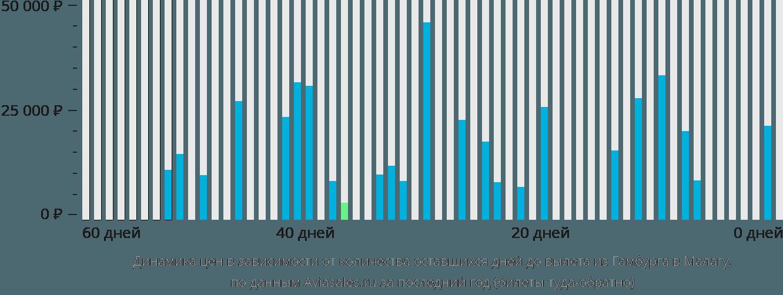Динамика цен в зависимости от количества оставшихся дней до вылета из Гамбурга в Малагу