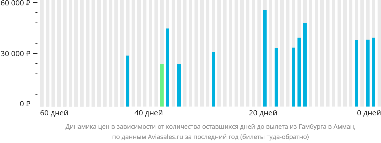 Динамика цен в зависимости от количества оставшихся дней до вылета из Гамбурга в Амман