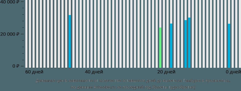 Динамика цен в зависимости от количества оставшихся дней до вылета из Гамбурга в Архангельск