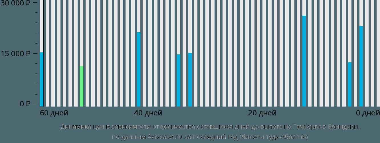 Динамика цен в зависимости от количества оставшихся дней до вылета из Гамбурга в Бриндизи
