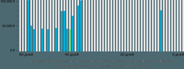 Динамика цен в зависимости от количества оставшихся дней до вылета из Гамбурга в Брисбен