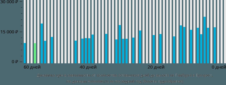 Динамика цен в зависимости от количества оставшихся дней до вылета из Гамбурга в Бухарест