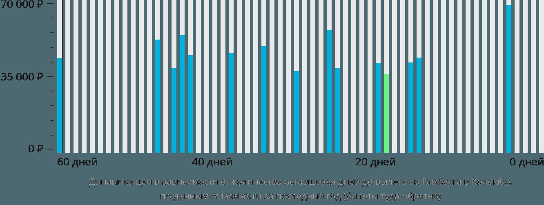 Динамика цен в зависимости от количества оставшихся дней до вылета из Гамбурга в Коломбо