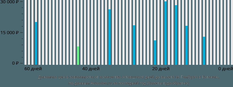 Динамика цен в зависимости от количества оставшихся дней до вылета из Гамбурга в Катанию