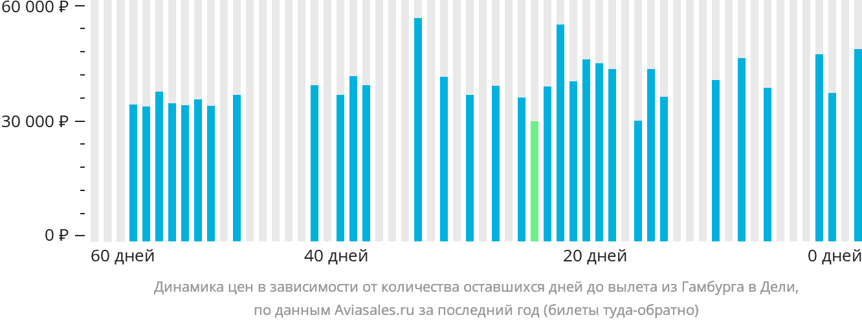 Динамика цен в зависимости от количества оставшихся дней до вылета из Гамбурга в Дели
