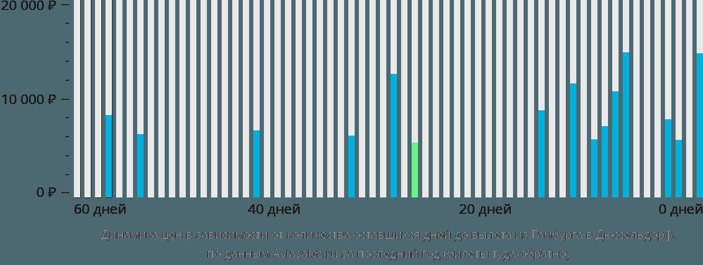 Динамика цен в зависимости от количества оставшихся дней до вылета из Гамбурга в Дюссельдорф