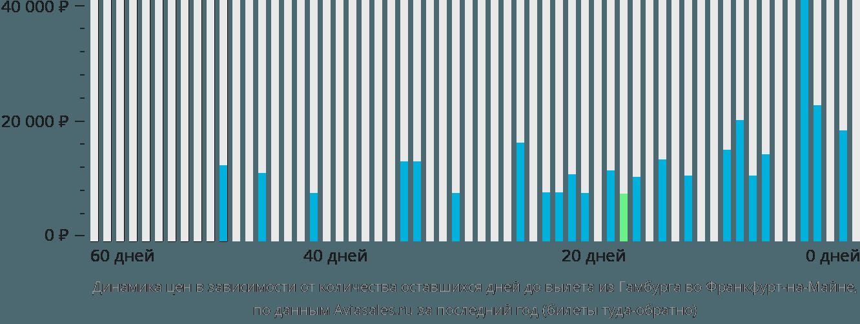 Динамика цен в зависимости от количества оставшихся дней до вылета из Гамбурга во Франкфурт-на-Майне