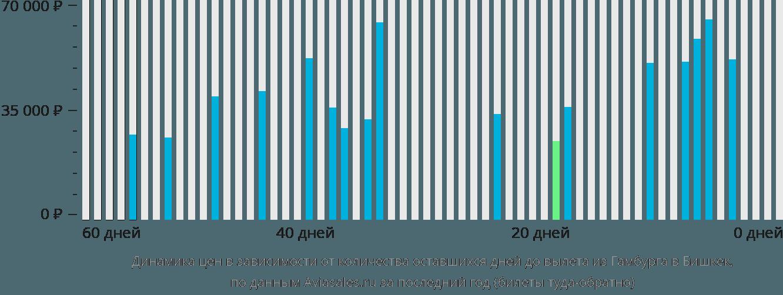 Динамика цен в зависимости от количества оставшихся дней до вылета из Гамбурга в Бишкек