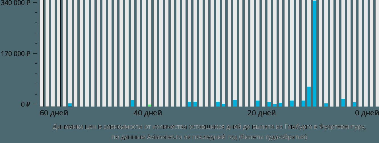 Динамика цен в зависимости от количества оставшихся дней до вылета из Гамбурга в Фуэртевентуру