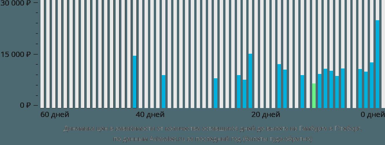 Динамика цен в зависимости от количества оставшихся дней до вылета из Гамбурга в Гётеборг