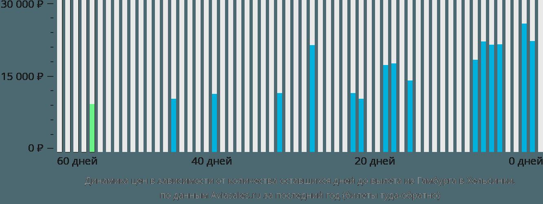 Динамика цен в зависимости от количества оставшихся дней до вылета из Гамбурга в Хельсинки