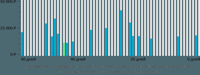 Динамика цен в зависимости от количества оставшихся дней до вылета из Гамбурга в Ираклион (Крит)