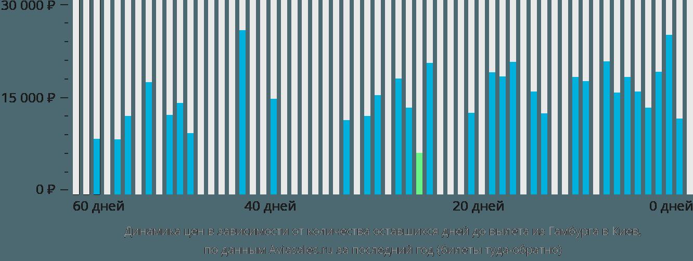 Динамика цен в зависимости от количества оставшихся дней до вылета из Гамбурга в Киев