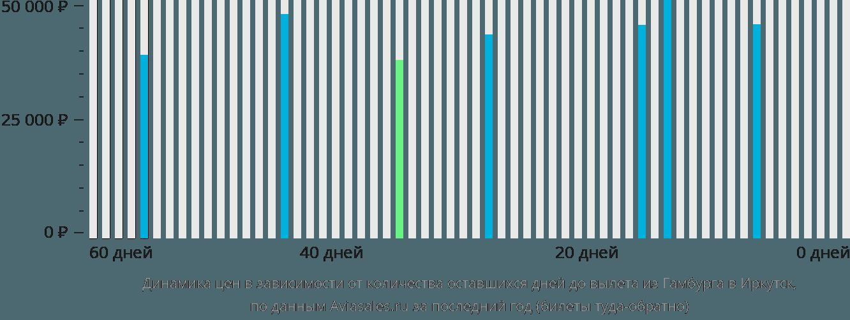 Динамика цен в зависимости от количества оставшихся дней до вылета из Гамбурга в Иркутск