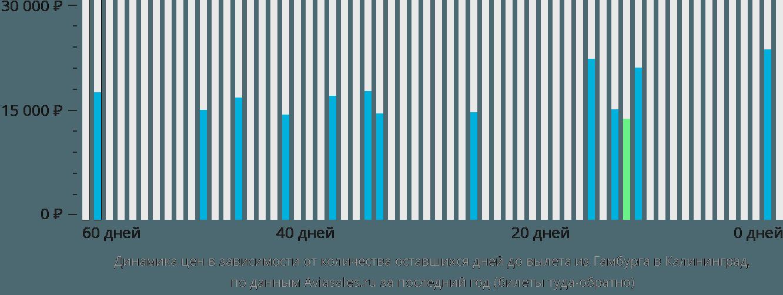Динамика цен в зависимости от количества оставшихся дней до вылета из Гамбурга в Калининград