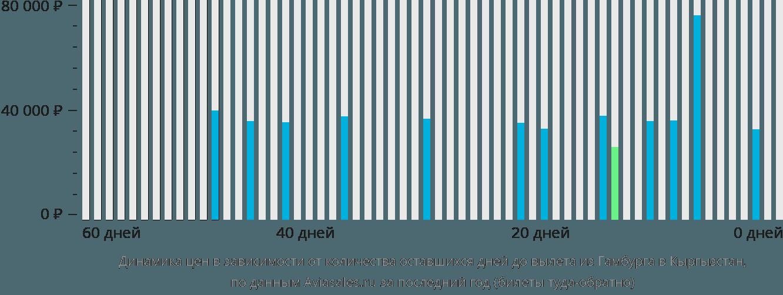 Динамика цен в зависимости от количества оставшихся дней до вылета из Гамбурга в Кыргызстан