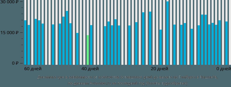 Динамика цен в зависимости от количества оставшихся дней до вылета из Гамбурга в Кишинёв
