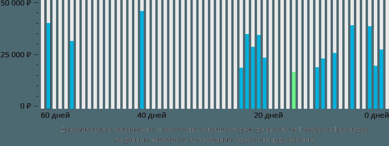 Динамика цен в зависимости от количества оставшихся дней до вылета из Гамбурга в Краснодар