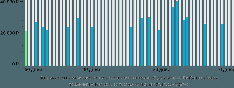 Динамика цен в зависимости от количества оставшихся дней до вылета из Гамбурга в Самару