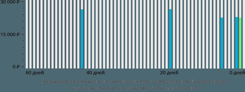 Динамика цен в зависимости от количества оставшихся дней до вылета из Гамбурга в Казань