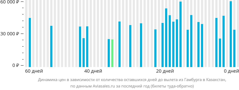 Динамика цен в зависимости от количества оставшихся дней до вылета из Гамбурга в Казахстан