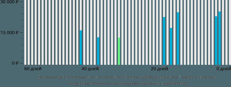 Динамика цен в зависимости от количества оставшихся дней до вылета из Гамбурга в Марсель