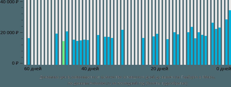Динамика цен в зависимости от количества оставшихся дней до вылета из Гамбурга в Минск