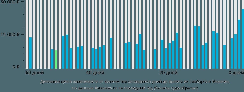 Динамика цен в зависимости от количества оставшихся дней до вылета из Гамбурга в Мюнхен