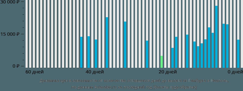 Динамика цен в зависимости от количества оставшихся дней до вылета из Гамбурга в Неаполь