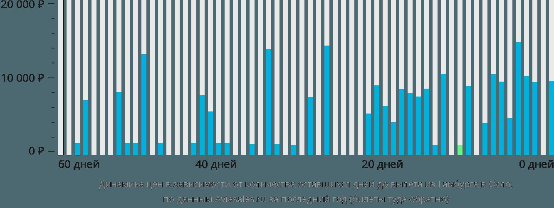 Динамика цен в зависимости от количества оставшихся дней до вылета из Гамбурга в Осло