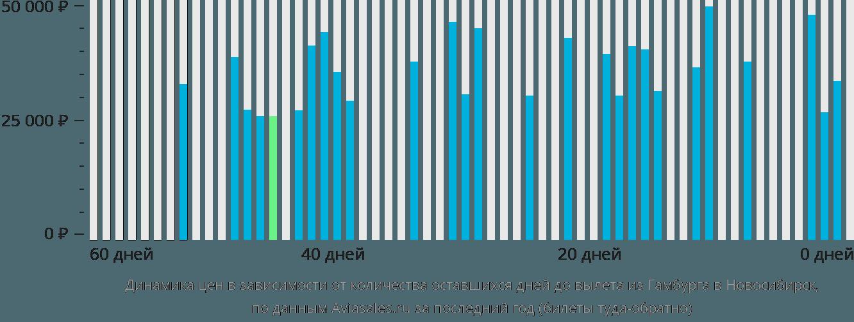 Динамика цен в зависимости от количества оставшихся дней до вылета из Гамбурга в Новосибирск