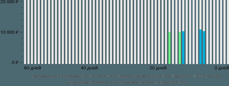 Динамика цен в зависимости от количества оставшихся дней до вылета из Гамбурга в Понта-Делгаду